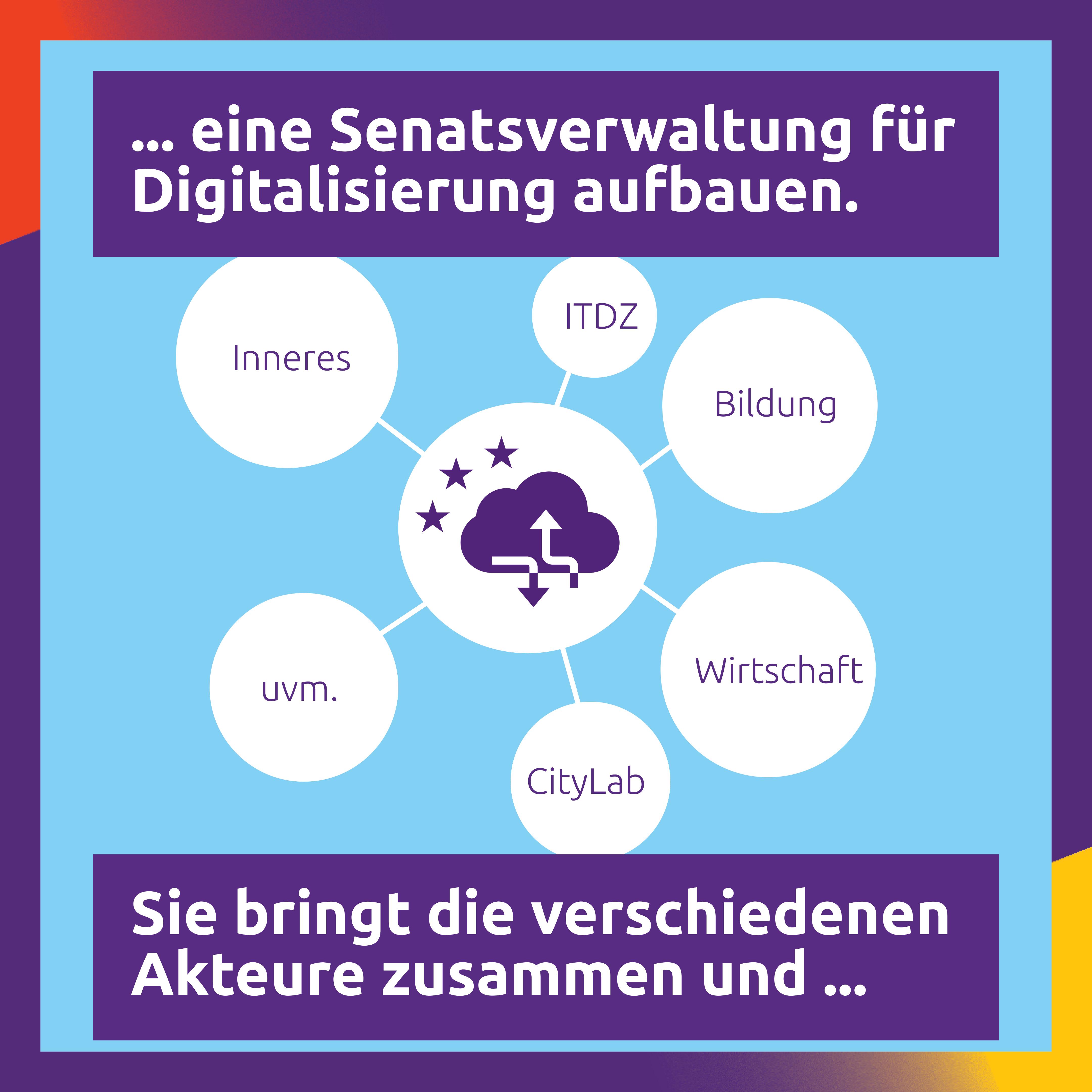 04 Digitalisierung